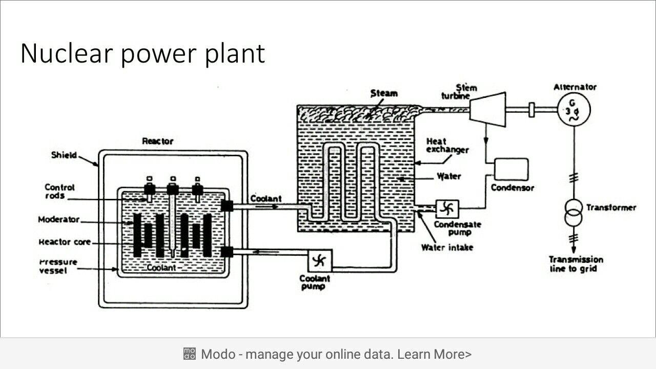nuclear power plant diagram