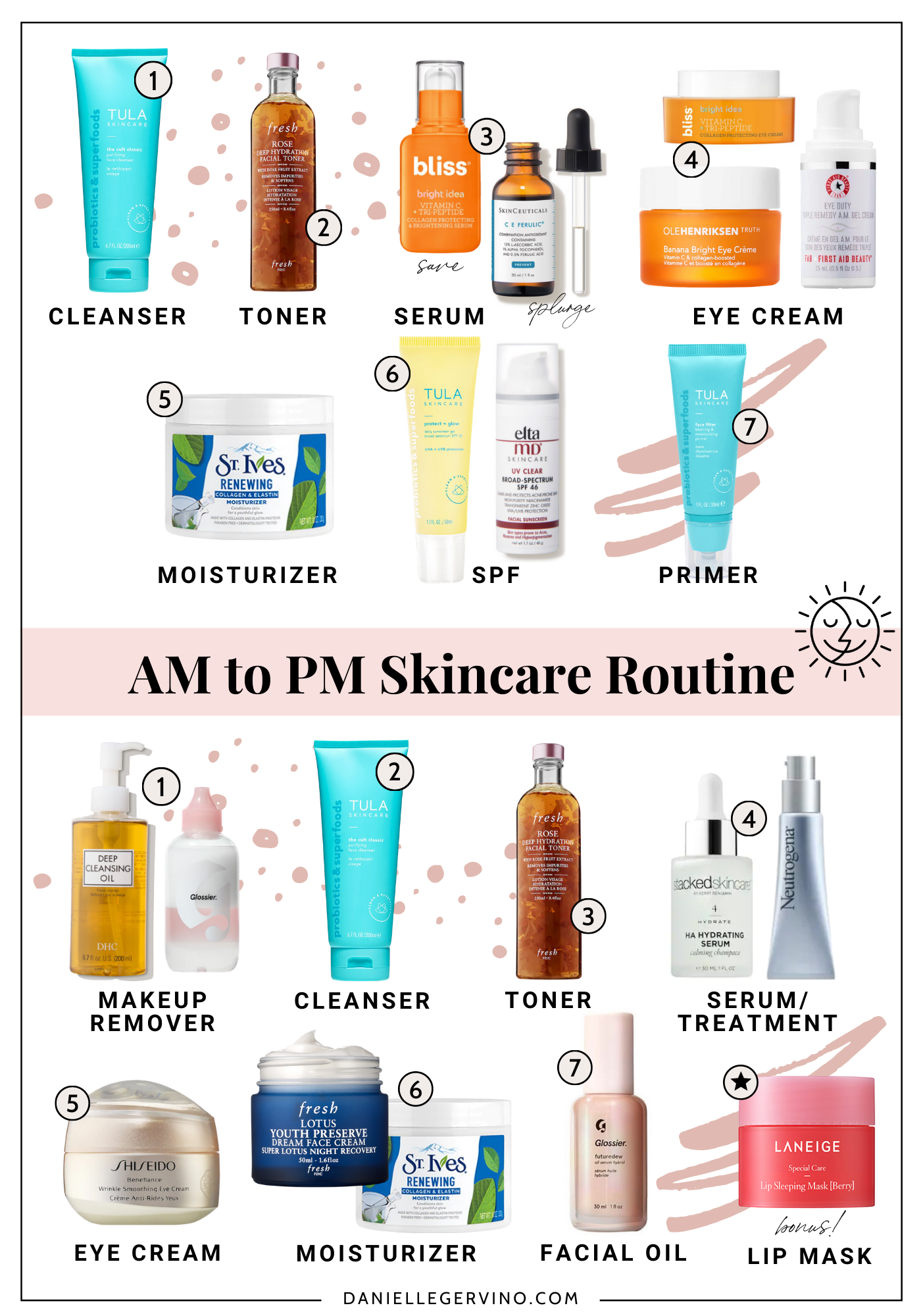 Skincare Routine Order Of Application Skin Care Routine Order Skin Care Order Dry Skin Care Routine