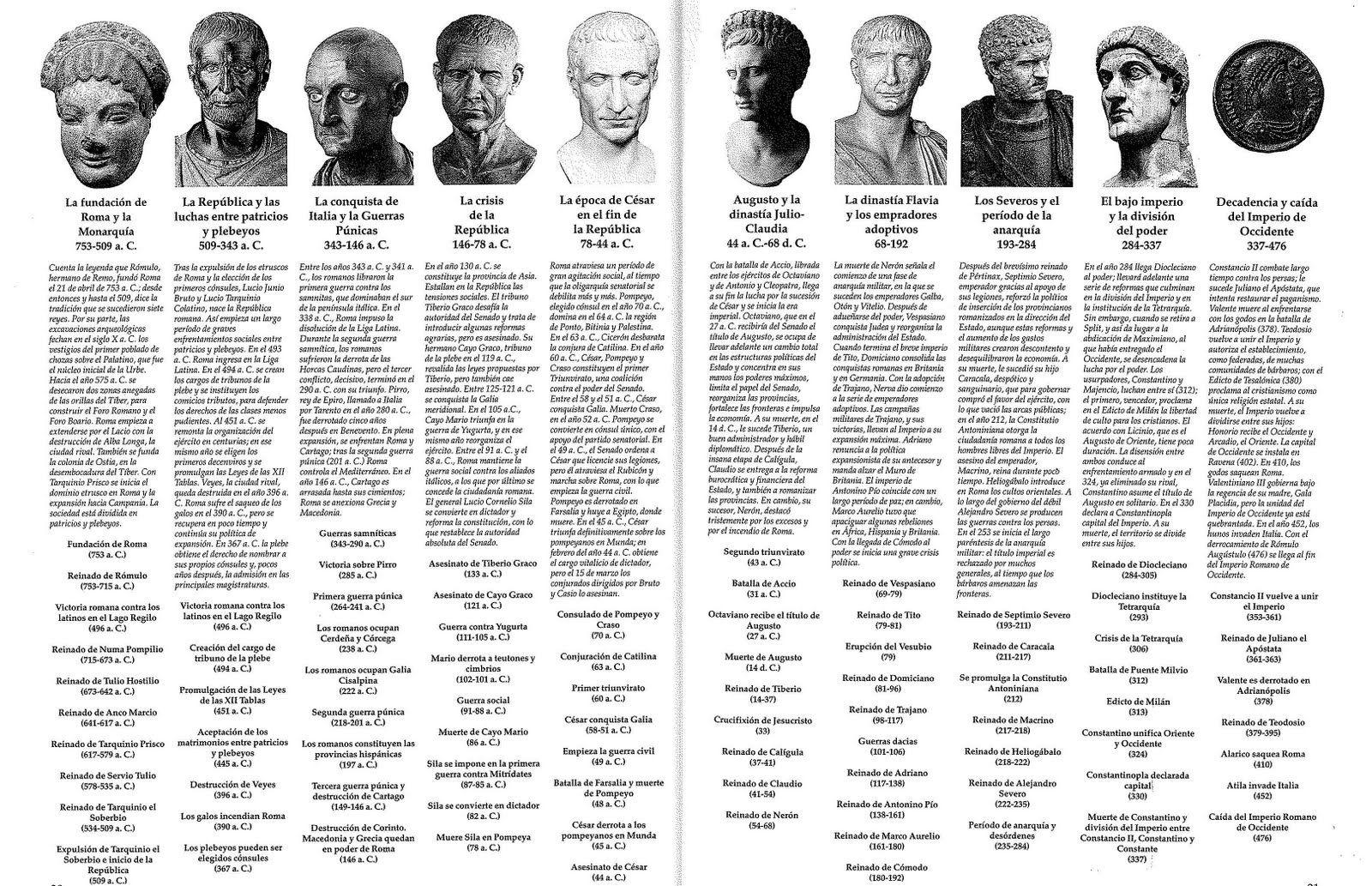Resumen De La Historia De Roma Historia De Roma Historia Del Imperio Romano Roma Antigua