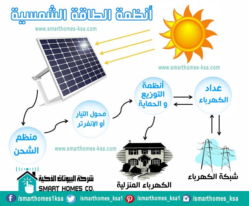 أكد خبراء ومتخصصون أن استخدام أنظمة الطاقة الشمسية استثمار بعيد المدى يستهدف الحصول على طاقة نظيفة ويقلل البصمة الكربونية ويخف Youtube Movie Posters Smart Home