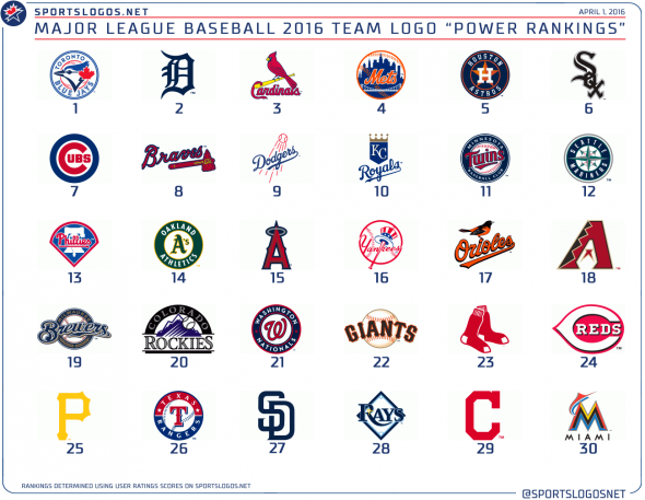Opening Day 2016 Mlb Team Logo Power Rankings Mlb Team Logos Mlb Logos Mlb Teams