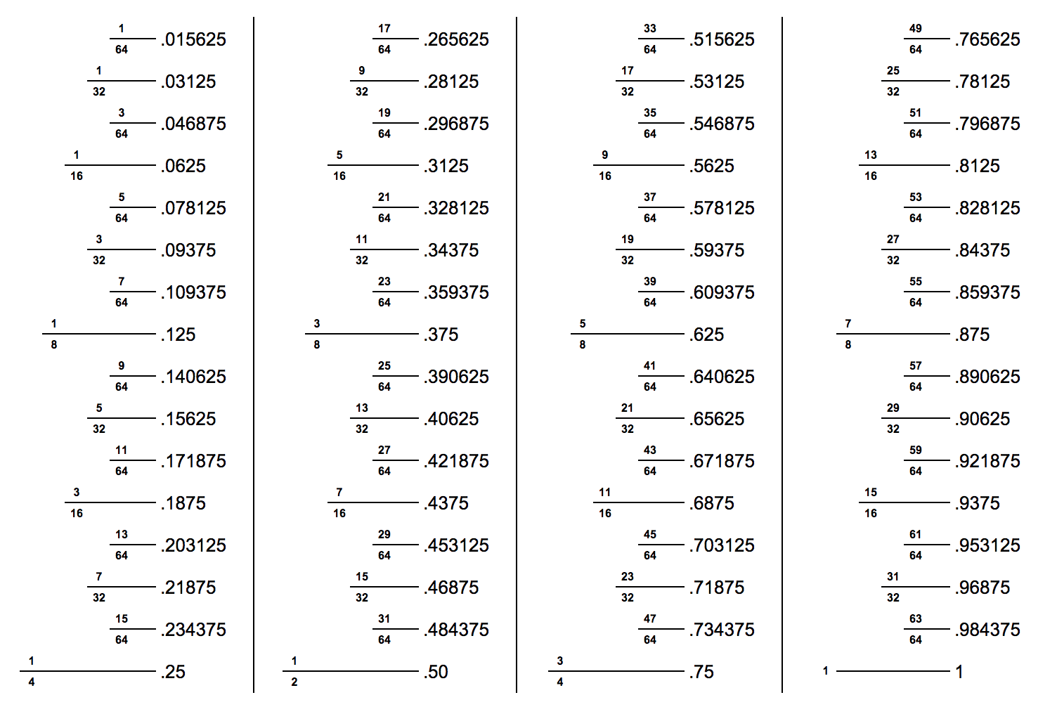 Inch fraction calculator find inch fractions from decimal and inch fraction to decimal inches conversion chart displays the decimal values for inch fractions in quarter nvjuhfo Images