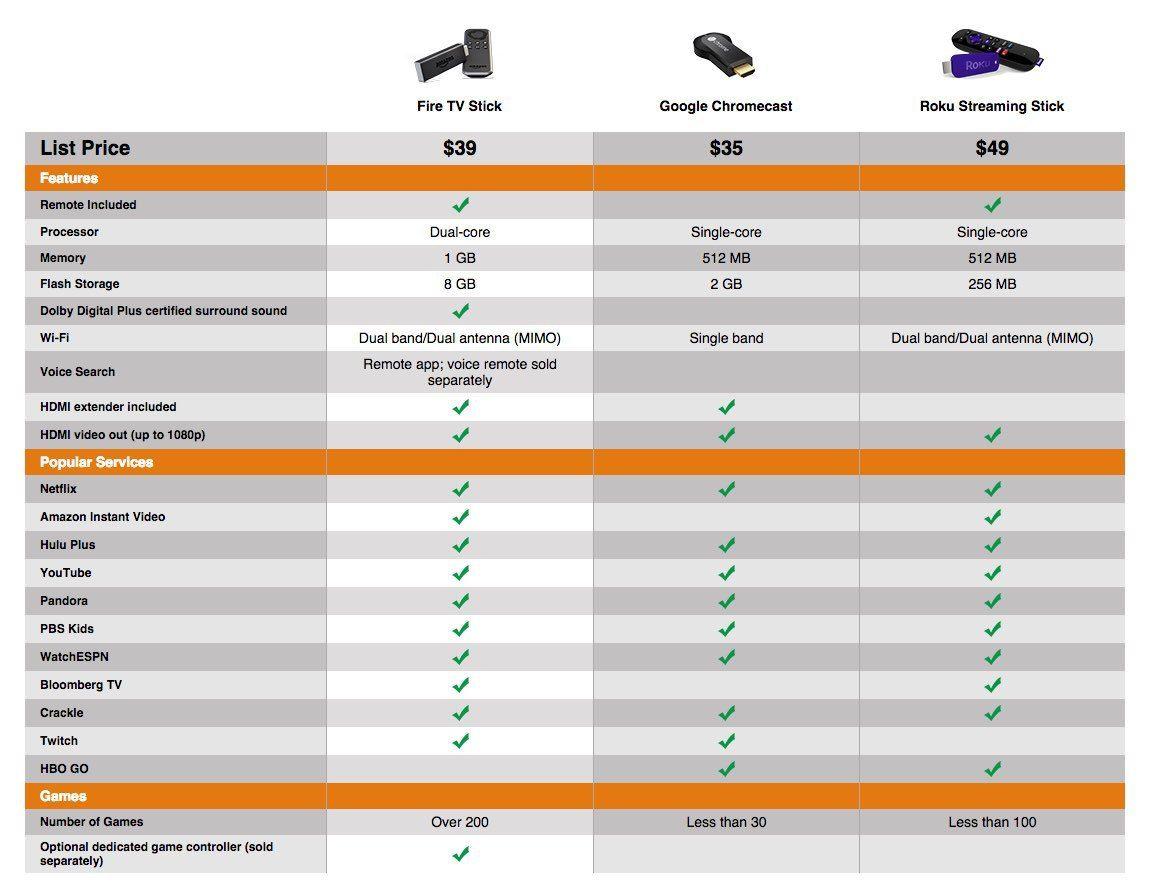 google chromecast vs firestick
