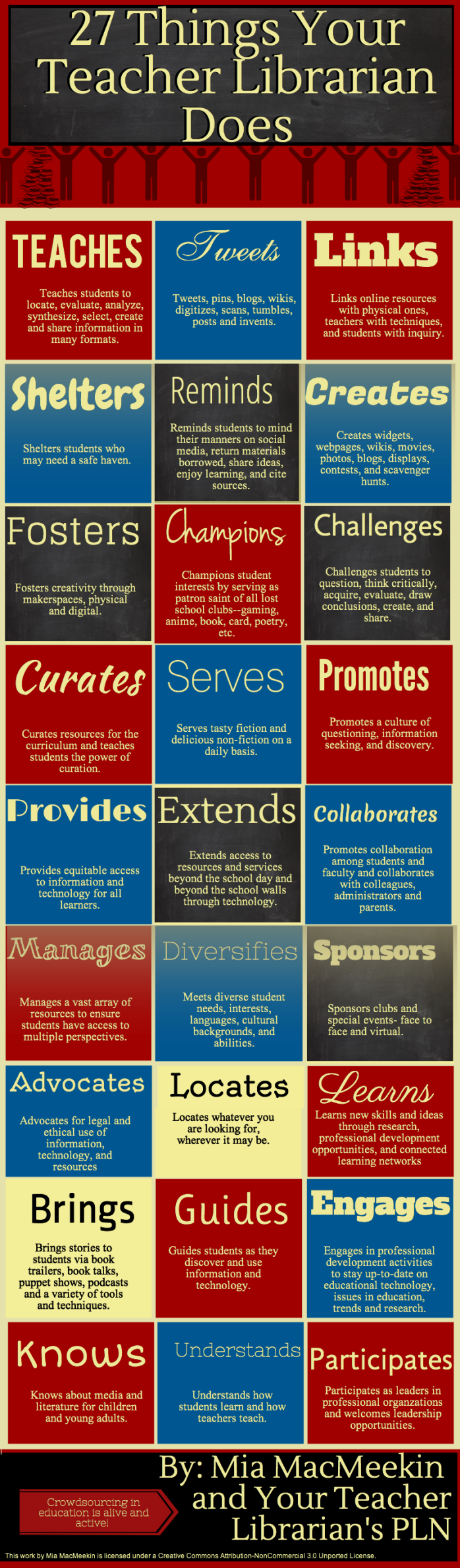 27 Things Your Teacher Librarian Does | Teacher librarian, Middle ...