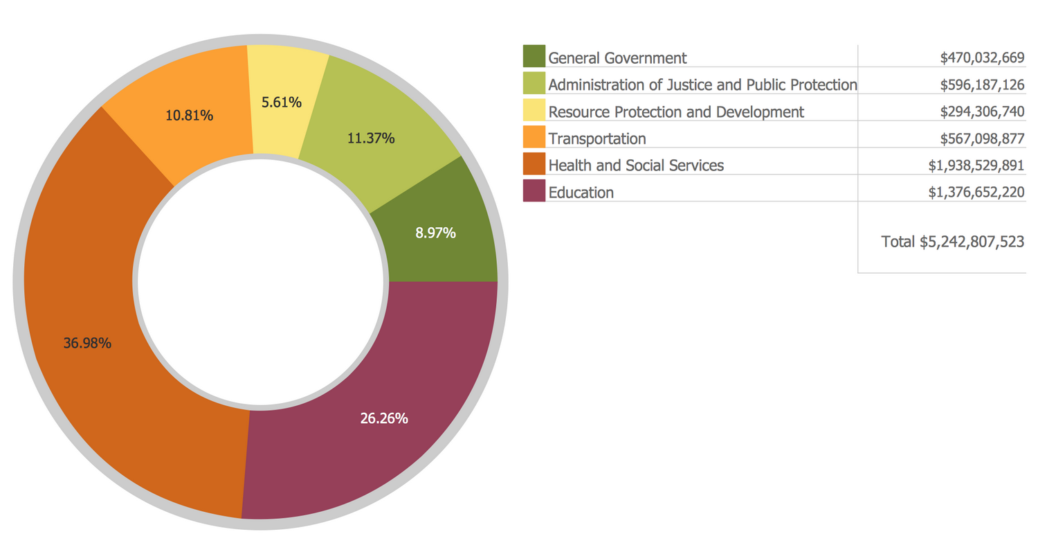 Basic donut chart budgeted appropriations this example was basic donut chart budgeted appropriations this example was created in conceptdraw pro using nvjuhfo Gallery