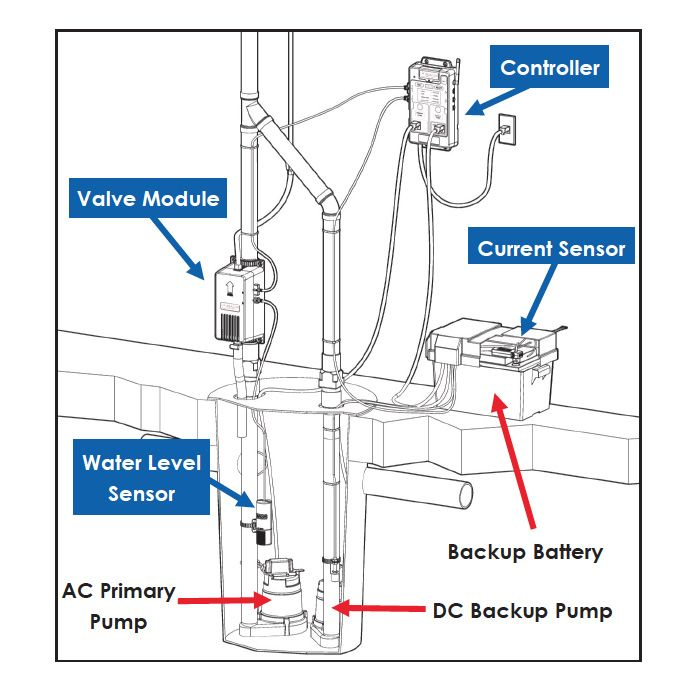 About System Monitor Sump Pump Sump