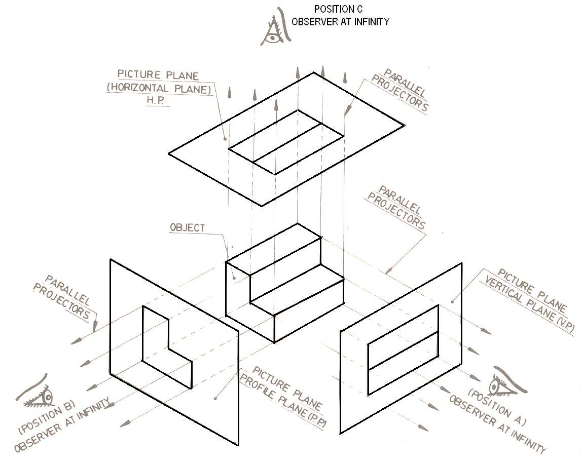 Orthographic Drawing panosundaki Pin