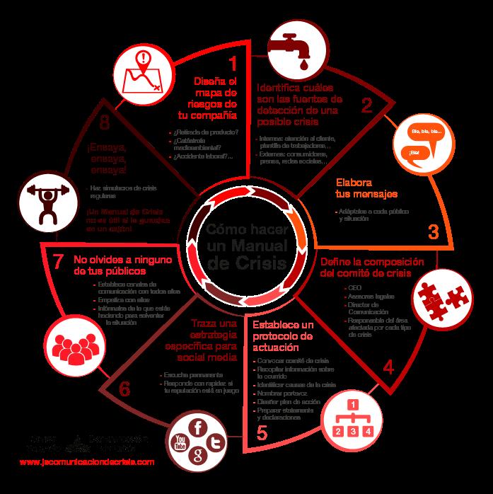 Cómo Hacer Una Manual De Crisis De Reputación Infografia Infographic Marketing Tics Y Formación Gestion Empresarial Planificación Empresarial Administracion De Proyectos