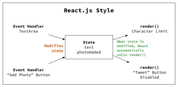 Reactjs introduction for people who know just enough jquery to js introduction for people who know just enough jquery to get by react for designers ccuart Choice Image