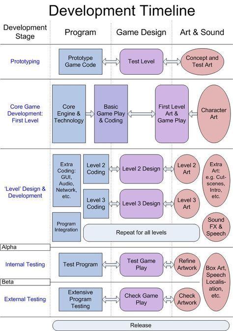 Video Game Development Timeline Game Design Document Video Game