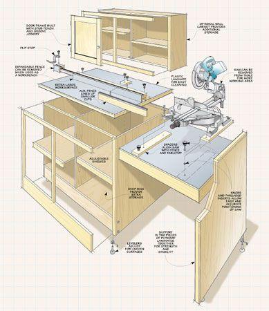 Miter Saw Station Woodsmith Plans Garage Workshops