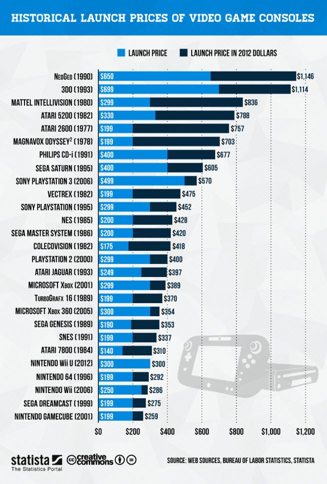 What were the cheapest and most expensive consoles in gaming history