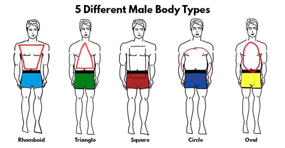 Key Factors To Dress According To Body Type | dapper gent