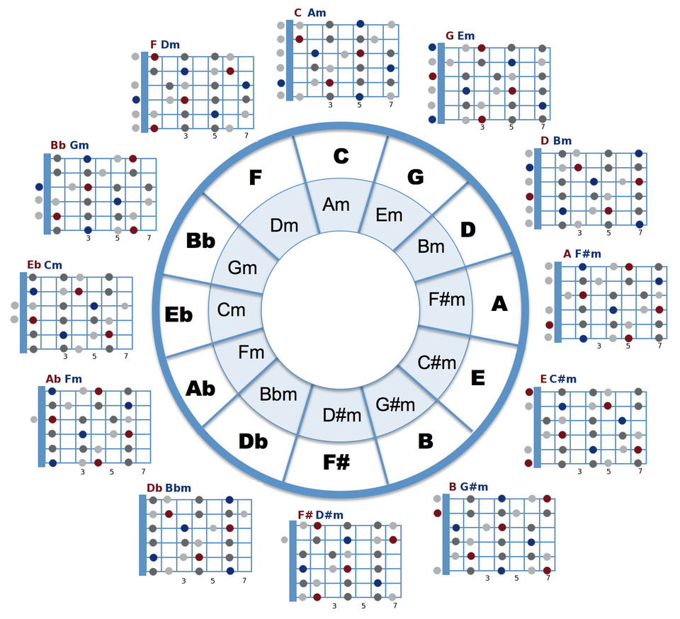 Circle of Fifths and open chord positions combined. Can be