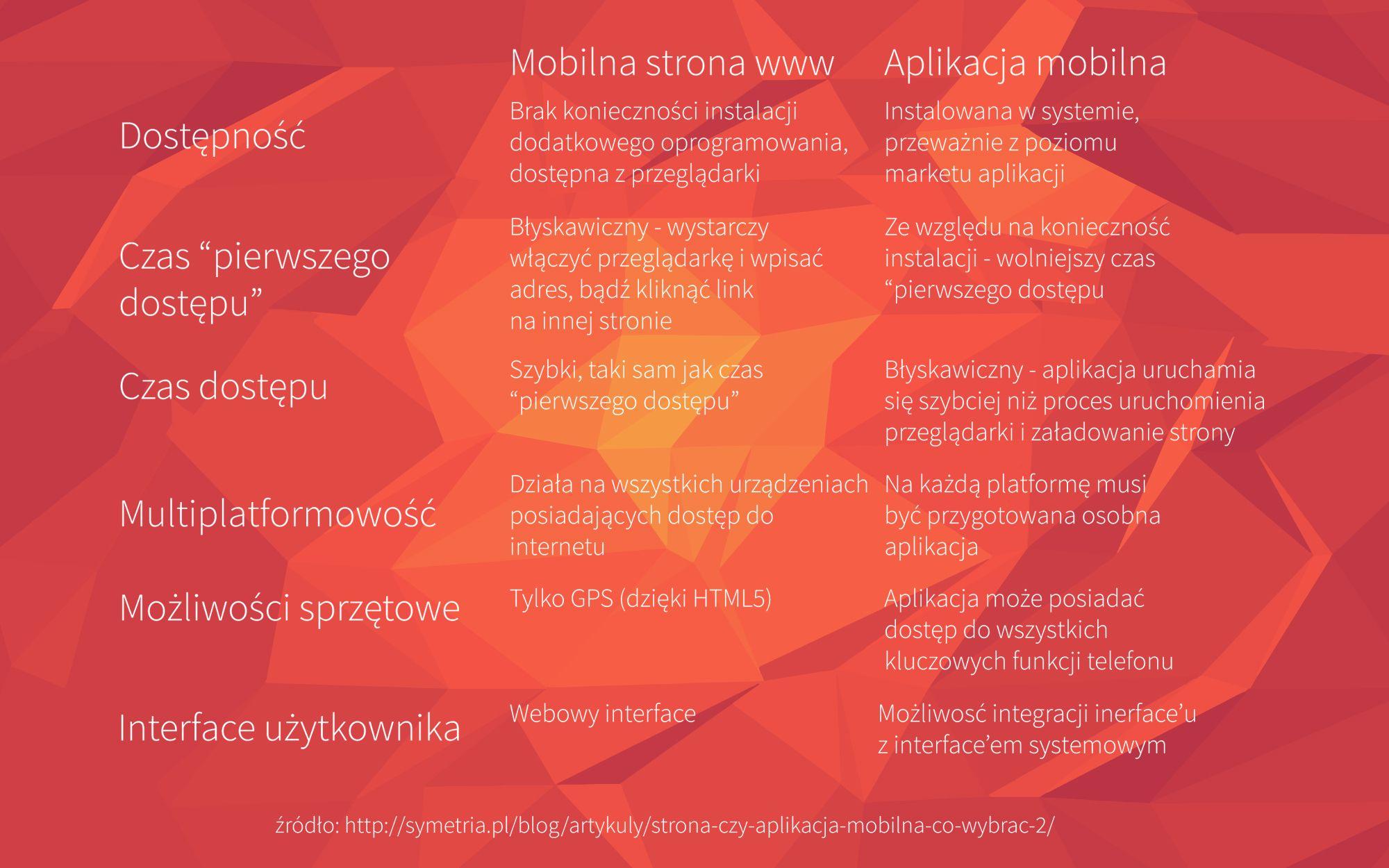 RWD czy mobile app? Oto jest odpowiedź!  Sprawdź naszą infografikę.