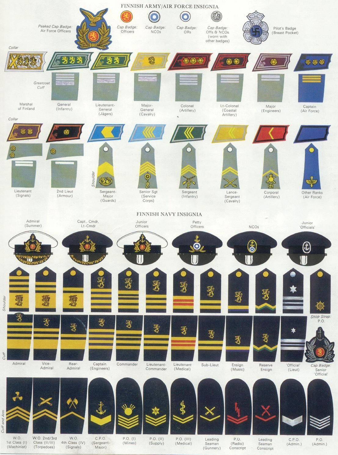 Finnish Army Navy Insignia Wwii Military Ranks Army Ranks