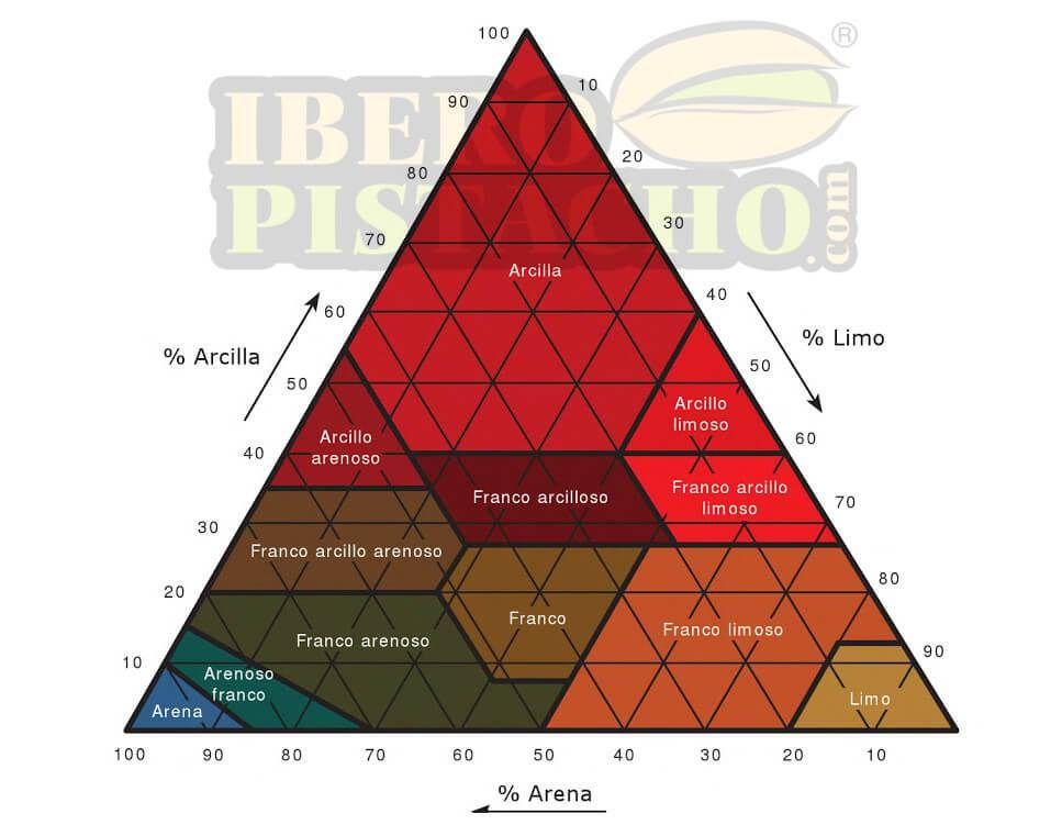 Diagrama Triangular de las clases Texturales según el tamaño de partículas