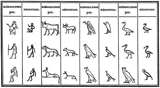 Hieroglyphe Lineaire Wikipedia Hieroglyphes Hieroglyphes Egyptiens Lineaires
