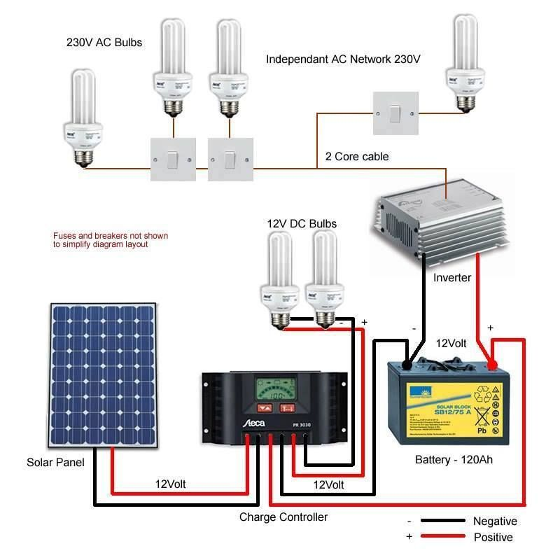 P7 000 And Set Up Your Own 100w Solar Power Solar Lighting System Solar Panels Solar Panel System