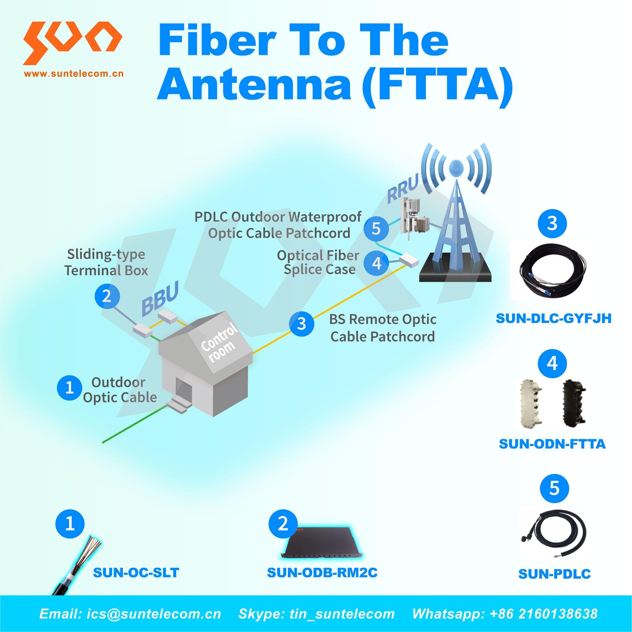 Fiber To Antenna Ftta Fiber Optic Antenna Fiber Optic Cable