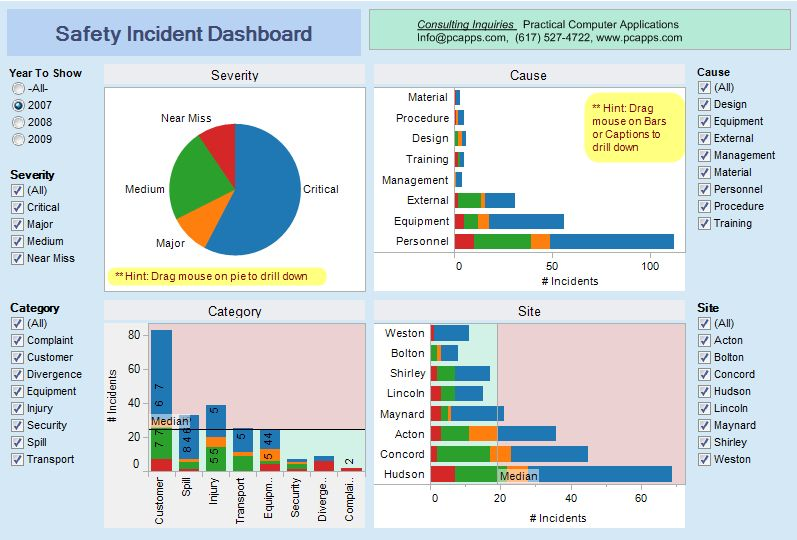 SafetyDashboardjpg (797×540) TEMPLATES Pinterest Template