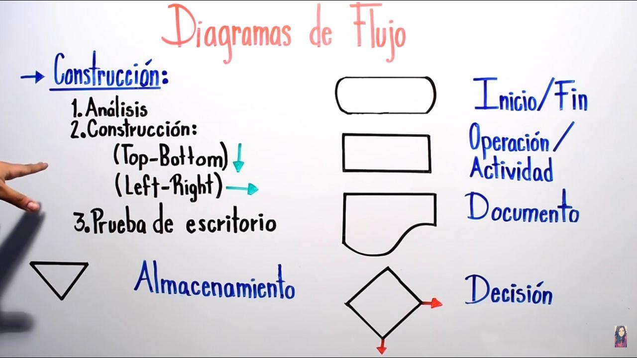 diabetes mellitus diagrama de flujo ejemplos