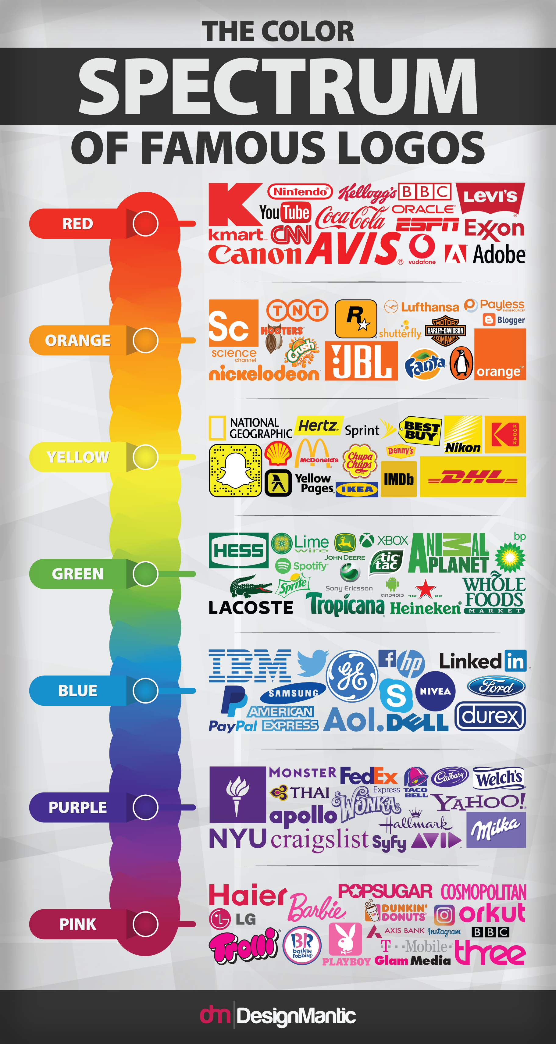 Famous Logos On The Color Spectrum If We Consider Only One Design Element Ie