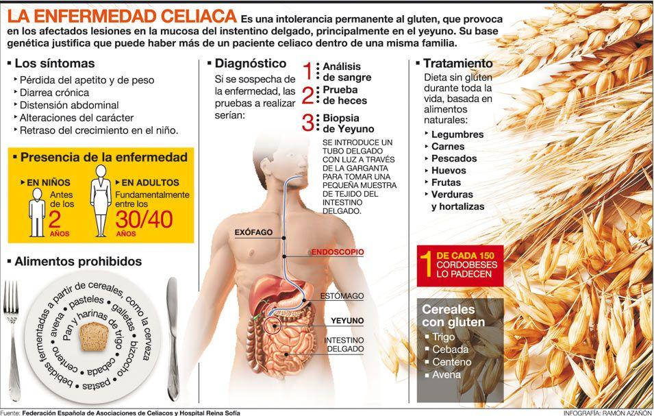 Alimentos prohibidos para personas intolerantes al gluten