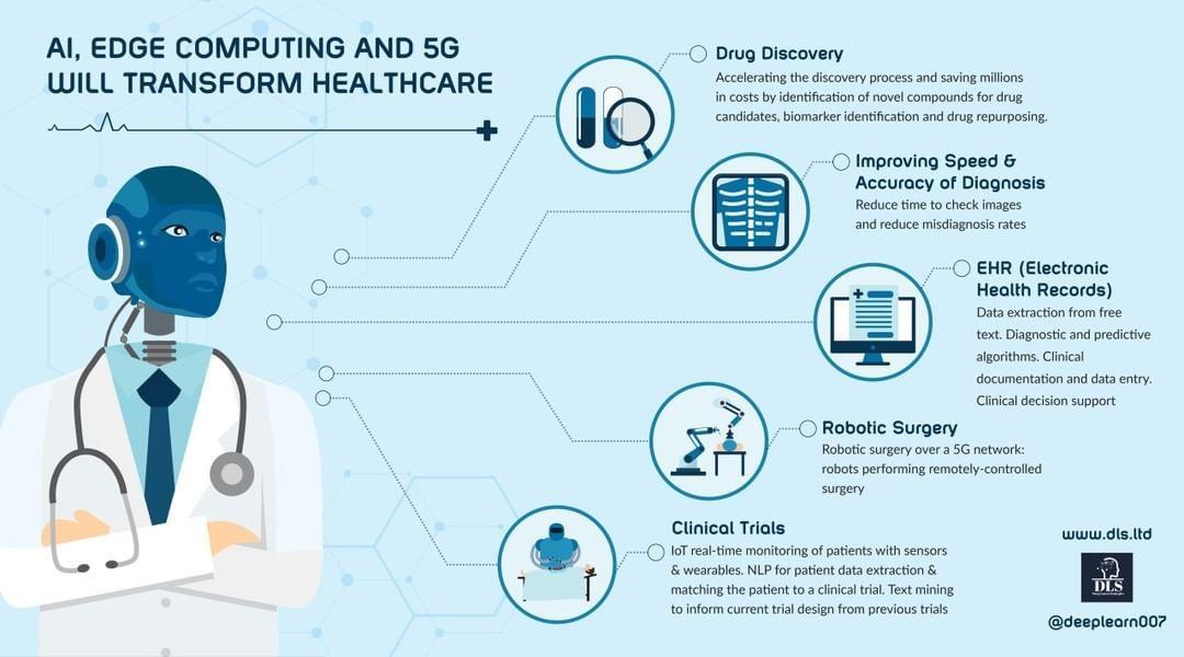 How ai will transform healthcare dataanalytics data
