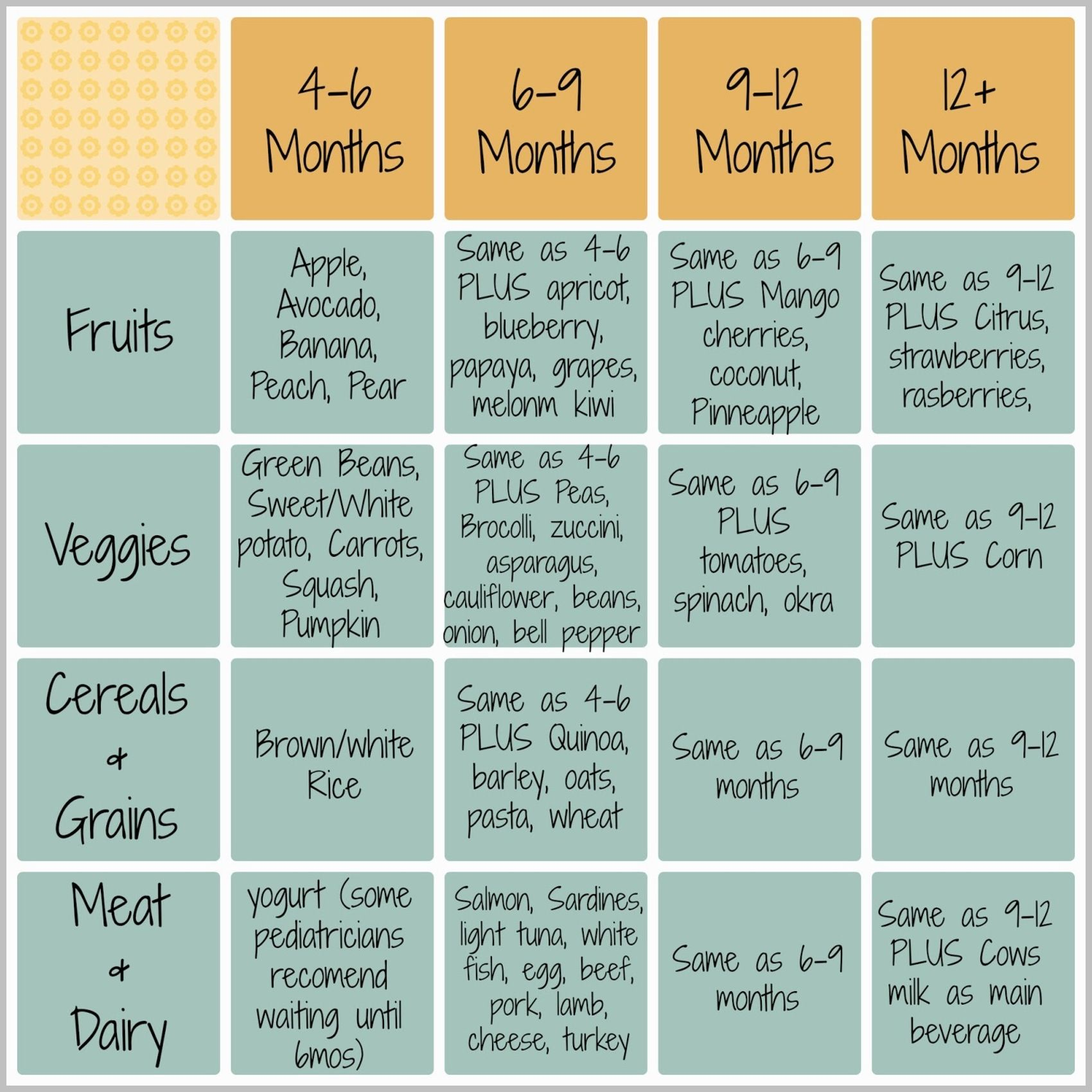 Pregnancy diet coconut water at the time of pregnancy you can get sonoran family three baby food chart by age but start at 6 months geenschuldenfo Images