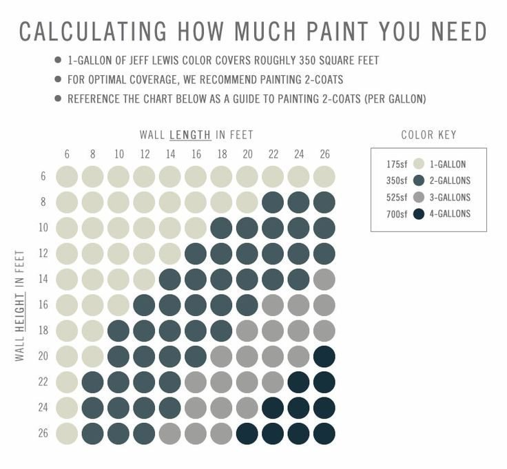 Chart Showing How Much Paint You Need For Painting A Room Jeff Lewis Paints