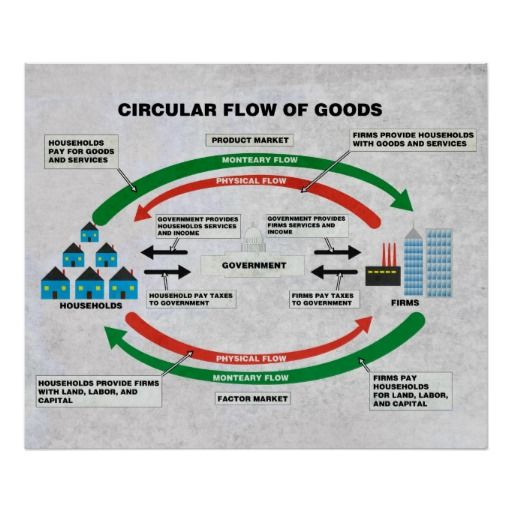 Circular Flow Of Goods Diagram Poster Zazzle Com Economics Poster Design Your Own Poster Personalized Wall Art