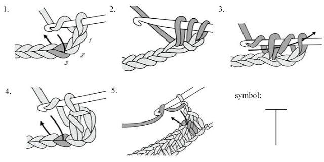 Crochet Abbreviations Symbols And Diagram Free Chart 6 14 Double Crochet Stitch Half Double Crochet Stitch Crochet Stitches