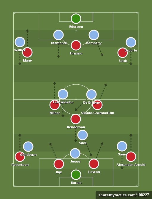 Liverpool 4 1 2 3 Vs Mancity 4 3 3 Football Tactics And Formations Sharemytactics Com Football Tactics Soccer Drills Football Drills