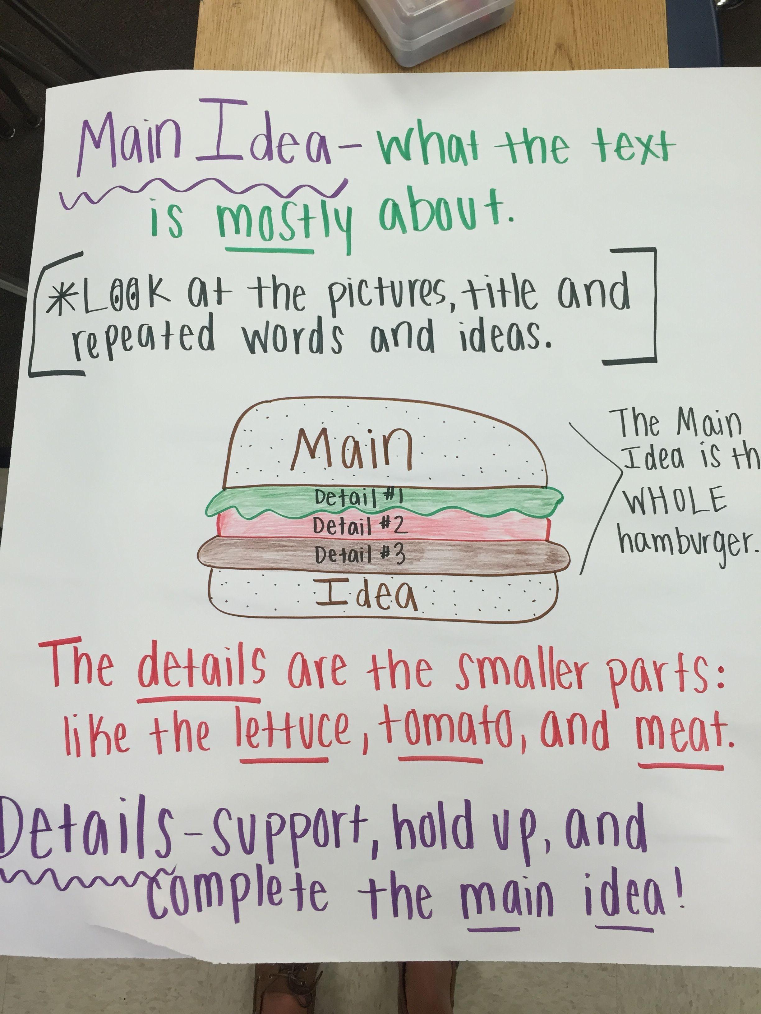 Main Idea Hamburger Anchor Chart