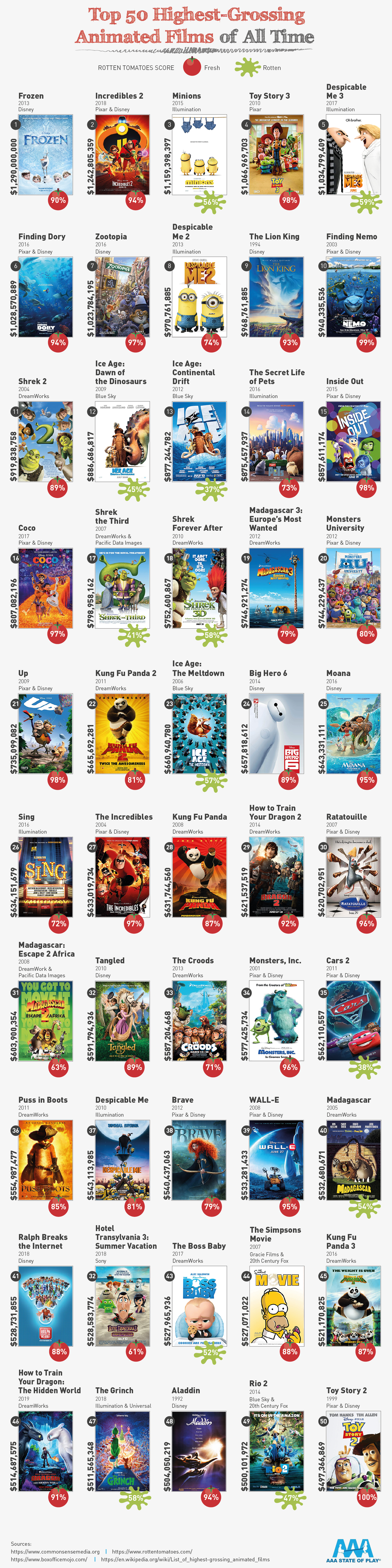 The Top 50 HighestGrossing Animated Films Disney movies