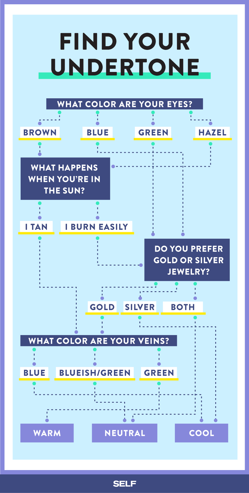How To Find Out If Your Skin Has Warm, Neutral, Or Cool Undertones ...