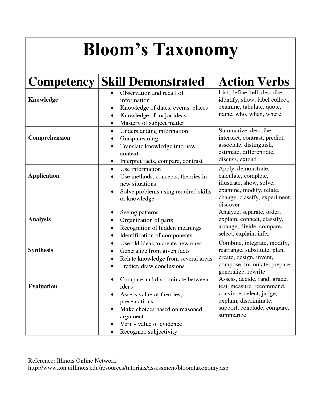 I Use BloomS Taxonomy Often To Help Guide Instruction And