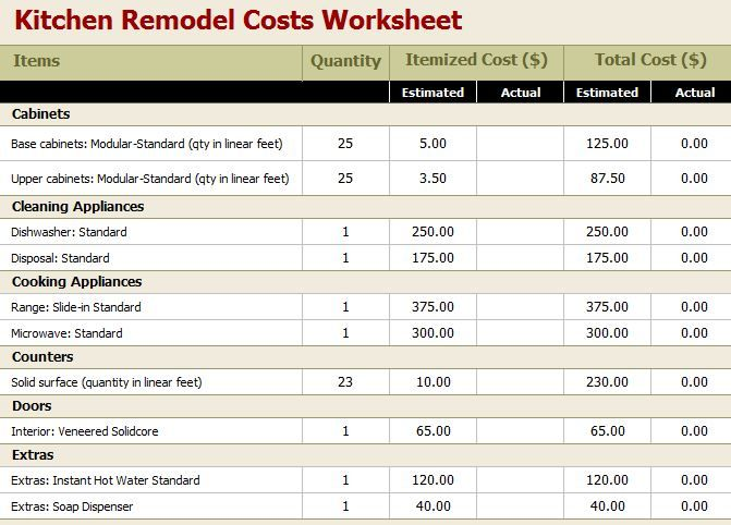 bathroom remodel budget calculator bathrooms pinterest