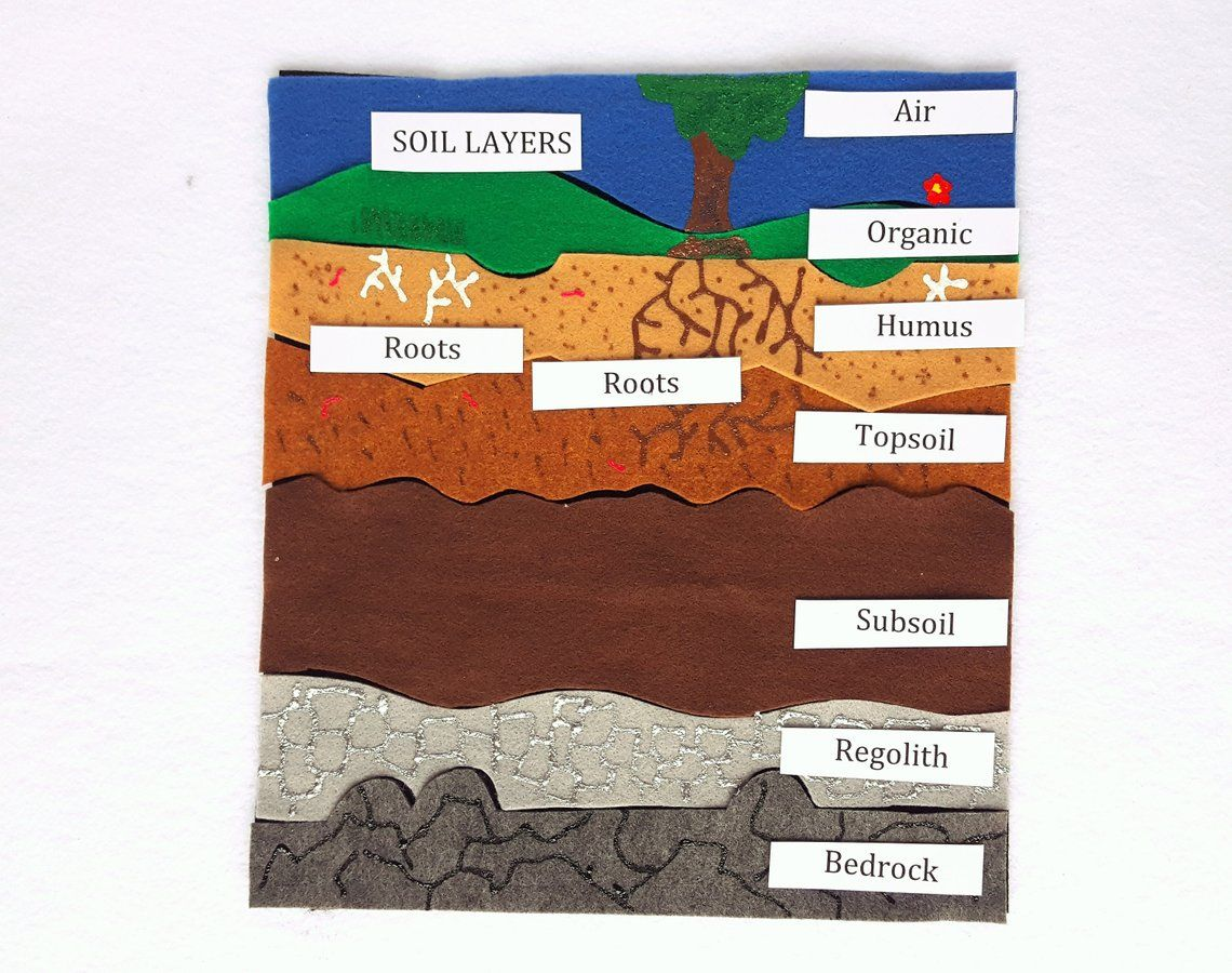 Soil Layers Felt Board Set With Laminated Labels Daycare