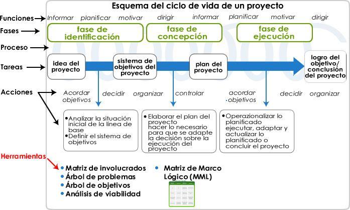 enfoque de marco logico en elaboracion de proyectos - Buscar con ...