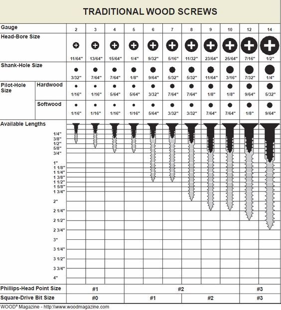 Handy wood screw sizing reference chart General Information - sample tap drill chart