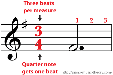 3 4 Time Signature Three Beats Per Measure And A Dotted Half Note Gets Three Beats Music Theory Music Beats Ukulele Lesson