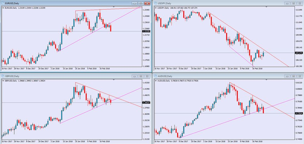 Forex Indicator Forex Trading System Best Strategy Shoulder Head