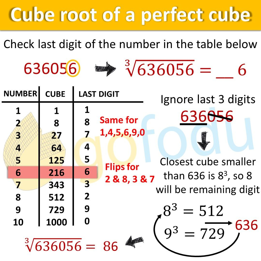Finding Cube Root Of A Number For Cat Exam Preparation