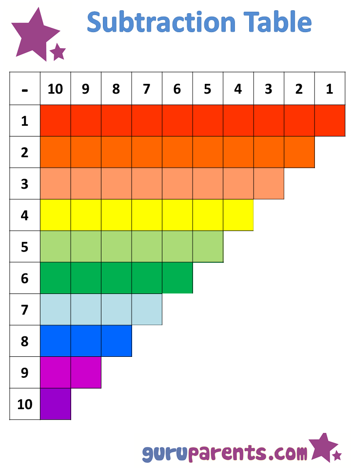 Subtraction Table  Teach Your Child The Basics Of Subtraction