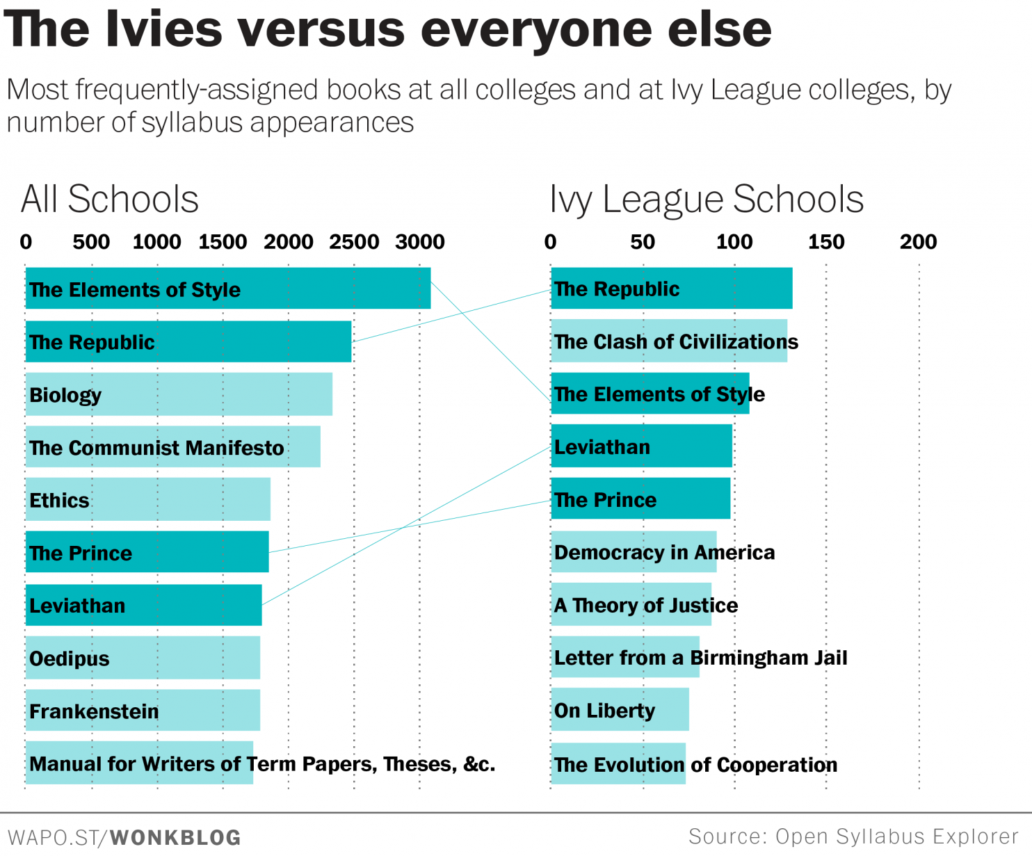 what ivy league students are reading that you aren't | read