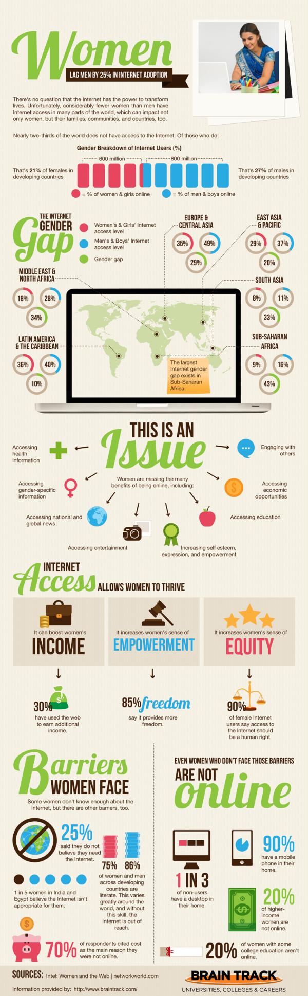 The international gender gap in internet adoption [infographic]