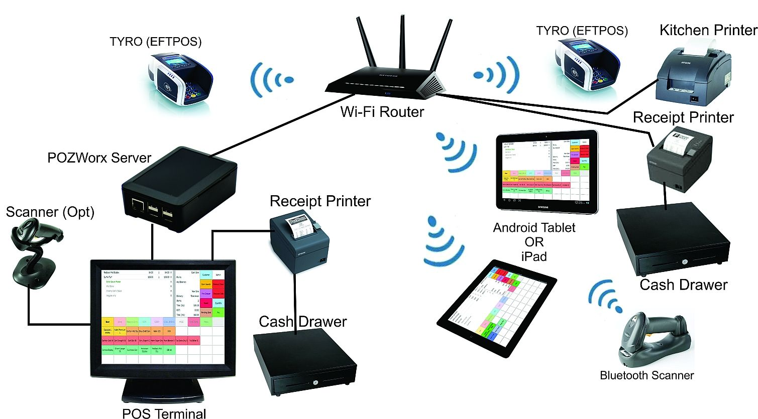 Find Out Different Types Of Network Devices And Their