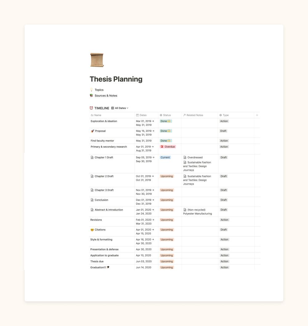 Notion Template Gallery Personal Organization Notions Organization Planning